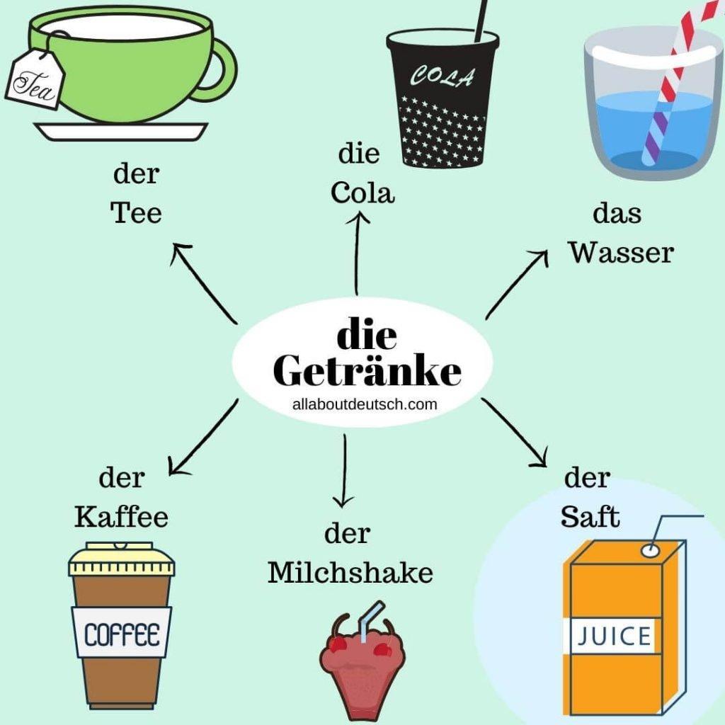 German-food-and-drink-vocabulary-Wordclouds-die-getraenke