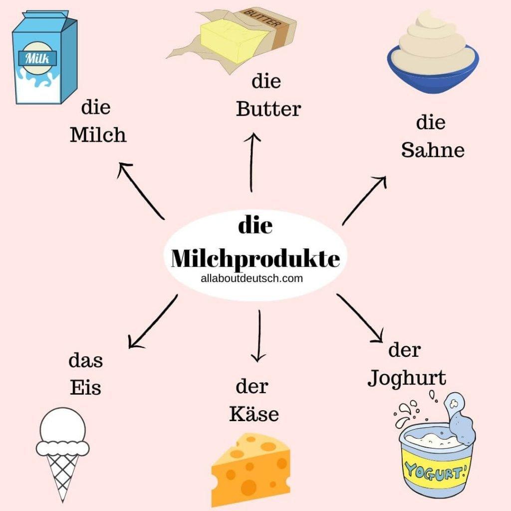 German-Wordclouds-die-milchprodukte